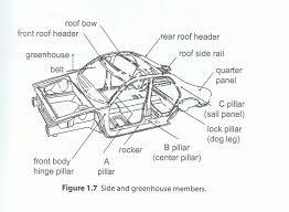 Vehicle Body Design Pdf Fundamentals Of Automobile Design Automotive Design In The