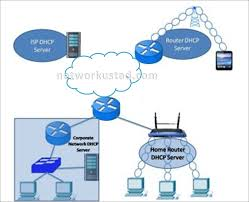 Dhcp Design Dynamic Host Configuration Protocol Dhcp Networkustad