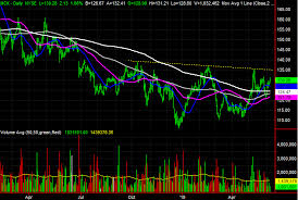 3 Big Stock Charts For Monday Centerpoint Energy Mckesson