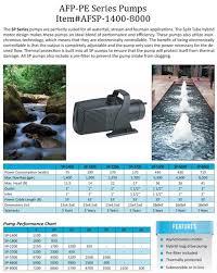 Fountain Pump Size Chart Submersible Pumps Atlantic Fountains