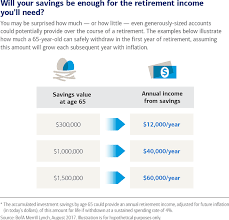 How Much Do You Really Need To Save For Retirement