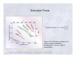 And Extrusion Chart Extrusion Force Extrusion Force F Aol Ln Figure 15 5