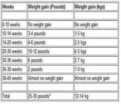 Weight Gain During Pregnancy Chart In Kg Pin On Pregnancy Calculator