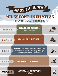 G E And Associate Degree Academic Planners School Of Integrative
