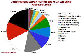 market share Archives - Page 2 of 6 - The Truth About Cars