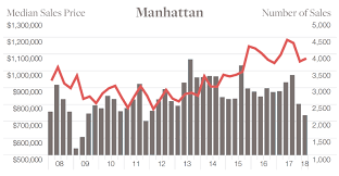 New York Housing Prices Chart Uncategorized Archives Page 2 Of 4 Buying New York