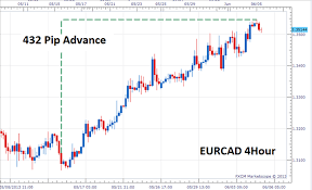 Picking Currency Pairs For Forex Scalping