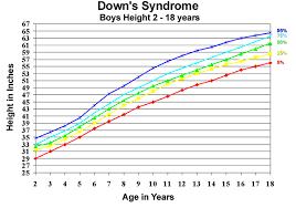 Down Syndrome Growth Chart 2016 U S Pediatric Cdc Growth Charts