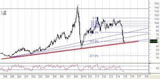 Crude Oil Forming A Long Term Bottom Investing Com