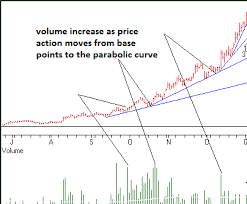 Trading The Parabolic Curve Pattern Steemit