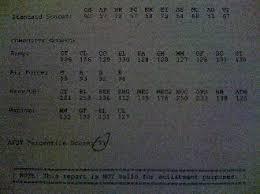 Army Afqt Score Chart Army Asvab Score Calculator Asvab Score Calculator Army