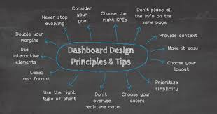 14 Dashboard Design Principles Best Practices To Convey