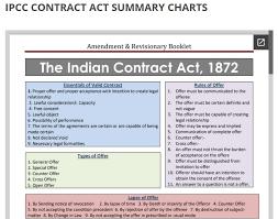 Ipcc Audit Charts Ipcc Indian Contract Act 1872 Summary Charts Gang Of Gagan