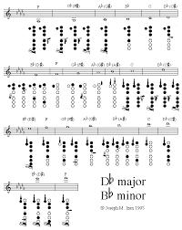 Clarinet Fingering Guide