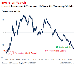 Us Treasury Yield Chart My Long View Of The Yield Curve Inversion Seeking Alpha