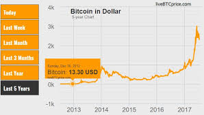 Bitcoin Price Prediction 2017 Chart Bitcoin Prediction 2018 2020 And 2030 Live Btc Price