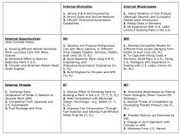 Sample Of Strength And Weaknesses Turning Your Swot Analysis Into Actionable Strategies Bplans