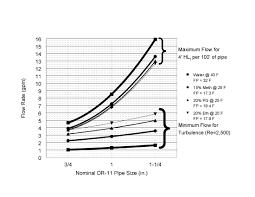 Geothermal Heat Pump Design Calculation Heatspring Magazine 5 Tips On Designing Vertical Or Slinky