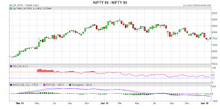 Bank Nifty Candle Chart Live Nifty Forms Morning Doji Star In The Weekly Candlestick Chart