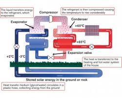 pro heat ground source heat pump ground source heat pump explanatory diagram