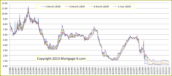 Libor Rate Chart Mortgage Arm Indexes Wsj Libor History