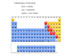 Periodic Table. States of Matter of Elements at Room Temperature ...