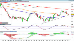 Eur Usd Gbp Usd And Aud Usd Move Lower In Early Trading