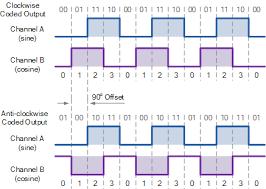 incremental encoder wiring incremental image incremental encoder meter wiring diagram incremental automotive on incremental encoder wiring