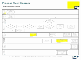 Invoice Process Flow Chart Template Punctual Invoice Processing Flow Chart 2019