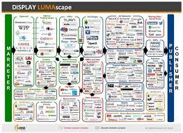 Digital Advertising A New Model In Digital Advertising Is Helping Brands Avoid