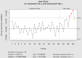 Control Chart Out Of Control Implementation And Interpretation Of Control Charts In R