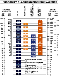 Motor Oil Recommendation Chart What Oil Does My Car Take And Recommended Use