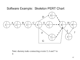 Pert Charts For Dummies Software Project Management