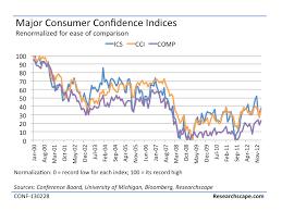 Consumer Confidence Historical Chart Consumer Confidence Average Index Ccai Researchscape