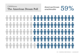 the american dream is out of reach jun  american dream poll american dream