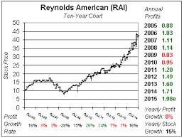 Rai Stock Price Chart Deserving Of A Bigger Valuation School Of Hard Stocks