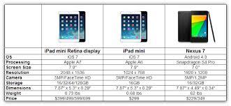 ipad size comparison ipad mini with retina display vs ipad mini vs nexus 7 isource