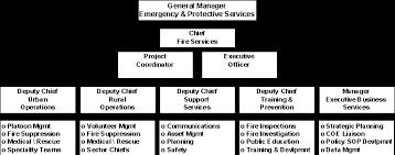 Ottawa Fire Department Organizational Chart