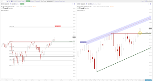 The Current Chart Patterns On Spy Qqq Iwm New Trader U