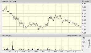 Ishares Silver Bullion Etf Hedged Ca Svr Advanced Chart