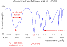 Interpreting Infra Red Spectra