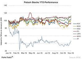 Stock Market Ytd Forex Trading