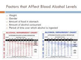 Toxicology Part Ii Alcohol The Path Alcohol Follows Through