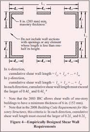 empirical design of concrete masonry