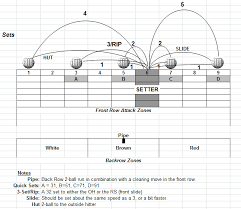 Volleyball Set Diagram Coaching Volleyball