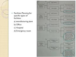 Emergency Department Planning And Design Ppt Introduction To Facilities Design Powerpoint