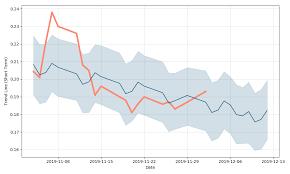 Imlff Chart Inmed Pharmaceuticals Inc Price Imlff Forecast With Price