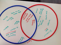 Venn Diagram Of Weather And Climate Classroom Ideas Paperless Venn Diagrams Mrs Humanities