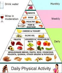 Diet Plan In Mohali Sector 70 By Healthcare Ayurvedic
