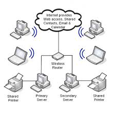 similiar small network diagram keywords office network diagram 2 hard wired 3 networked in